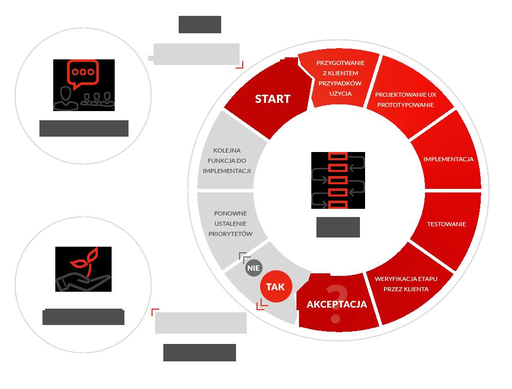 Sprint - proces tworzenia aplikacji